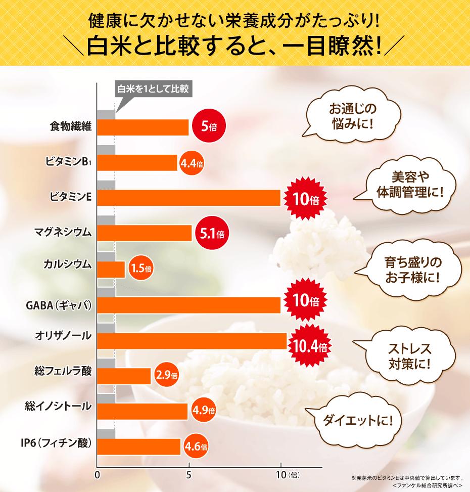 発芽玄米と白米の栄養価を比較しました。